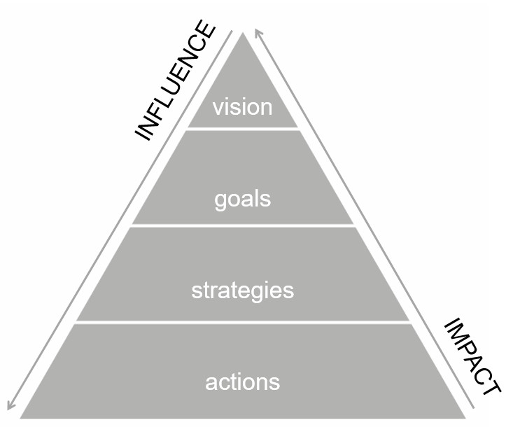 Strategic Pyramid